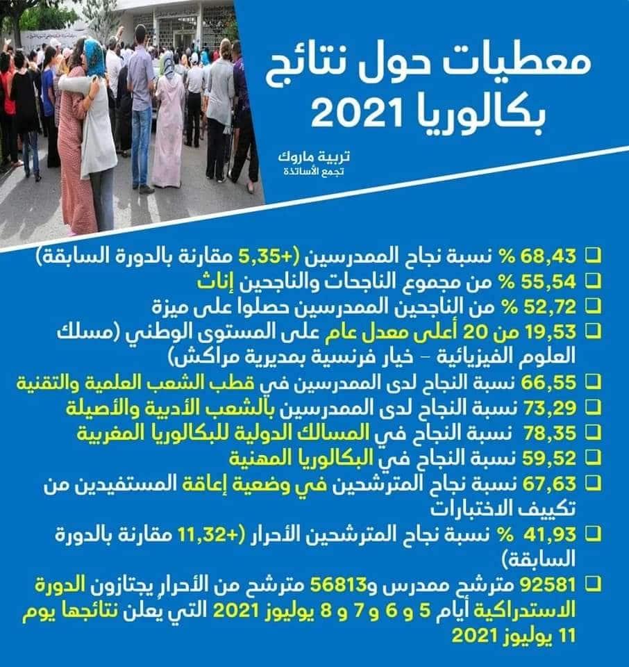 احصائيات نتائج البكالوريا 2021 الدورة العادية
