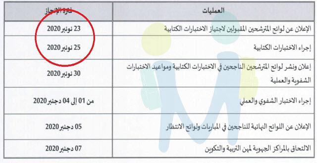 نتائج مباراة التعليم بالتعاقد 2020-2021
